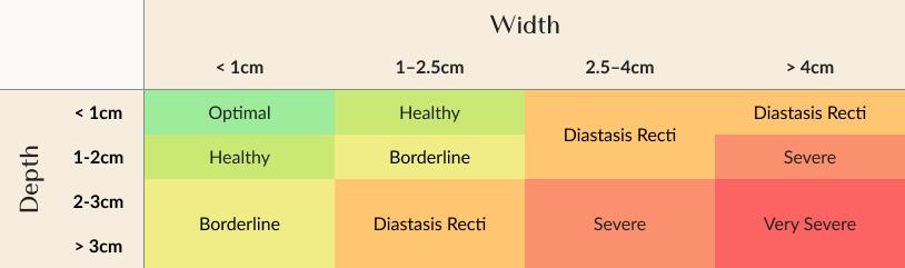 chart displaying lengths and widths of diastasis recti